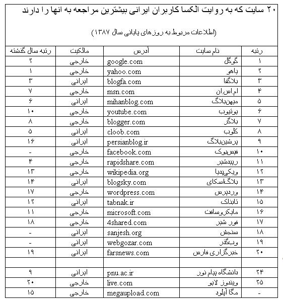 2009-05-01-alexa-iran-topsites-1387.jpg